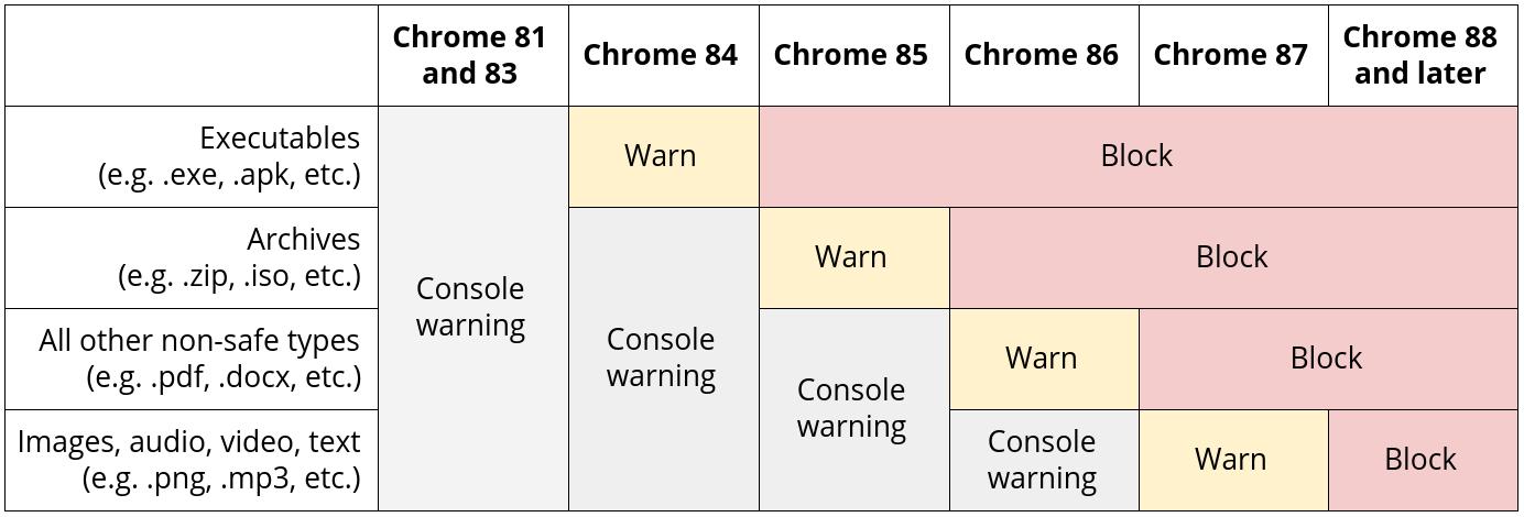 「Chrome 88」以降、HTTPSサイトからHTTPコンテンツをダウンロードすることはできない