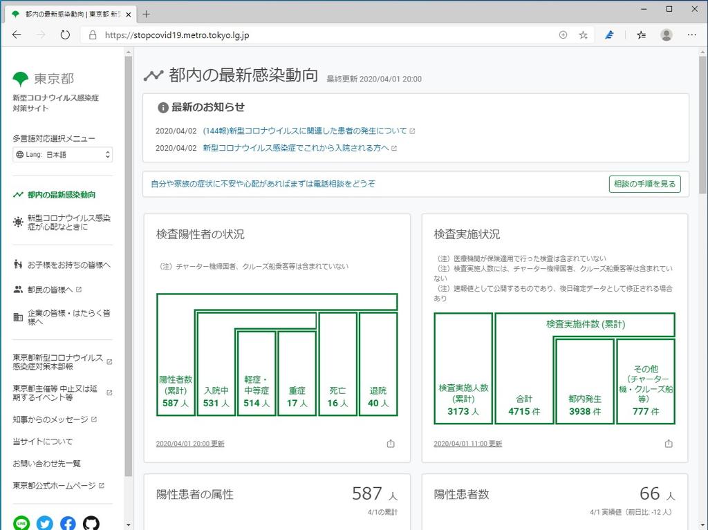 東京都の新型コロナウイルス対策サイト
