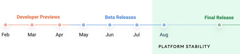 「Android 12」のリリーススケジュール