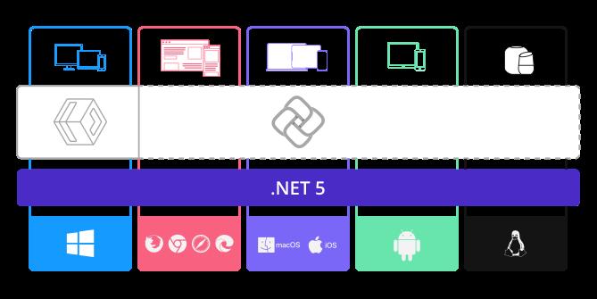 「Uno Platform」は.NET 5を基盤に、WindowsアプリのC#/XAMLコードをほかのプラットフォームでも再利用できるようにする