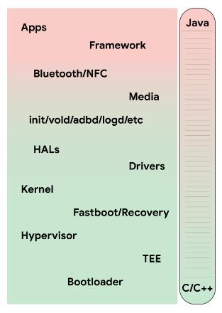 生産性が重視されるアプリ開発ではJavaやKotlinなどのマネージド言語が有利。しかし、OSのコアなど低レベル開発では以前C/C++言語が有利だ