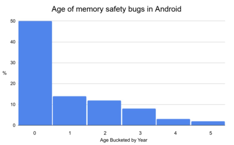 "Androidで発見されたメモリ安全性バグの""年齢""。半数は1年未満に追加・修正された部分が占める"