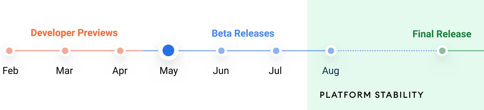 「Android 12」のリリーススケジュール。8月に機能が確定されたのち、安定性向上のテストが行われ、製品版としてリリースされる