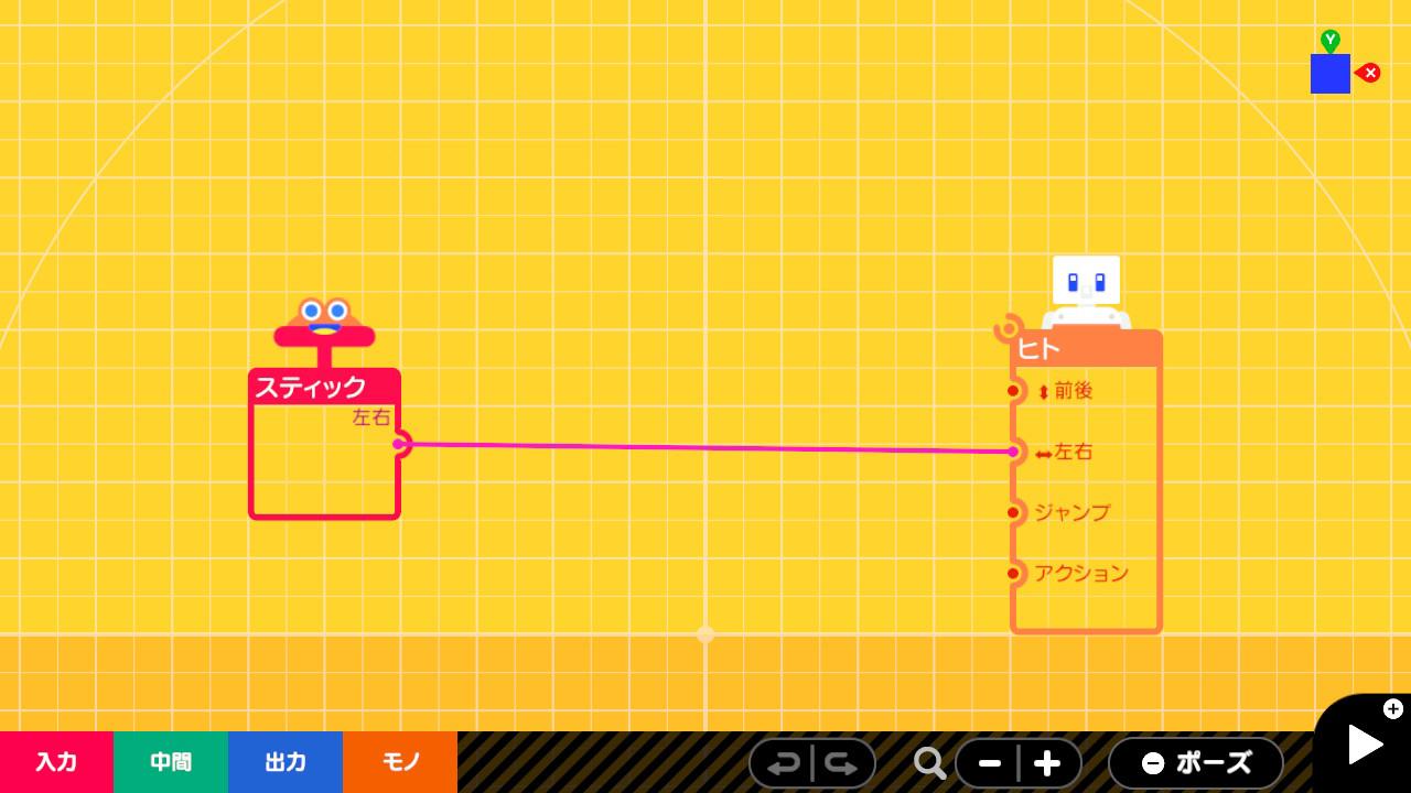 プログラム画面で「入力」カテゴリーの「スティック」ノードンの左右方向の出力を「モノ」カテゴリーの「ヒト」ノードンの左右方向の入力にワイヤーでつなぐ。「スティック」ノードンと「ヒト」ノードンにはそれぞれ様々な性質が設定できる