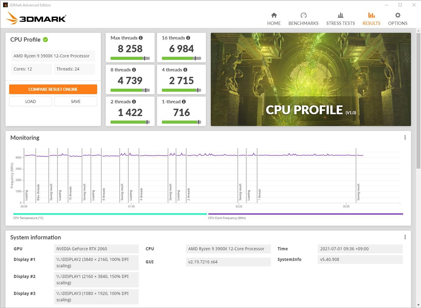 「3DMark CPU Profile」のテスト結果