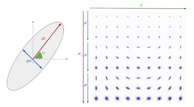 ガウスブラーモデルとブラーカーネルの例