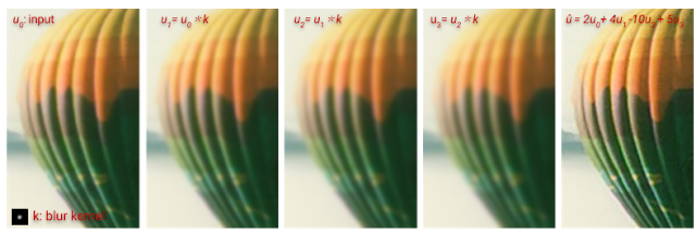 推定されたブラーを複数回再適用し、加算・減算することでデブラー画像