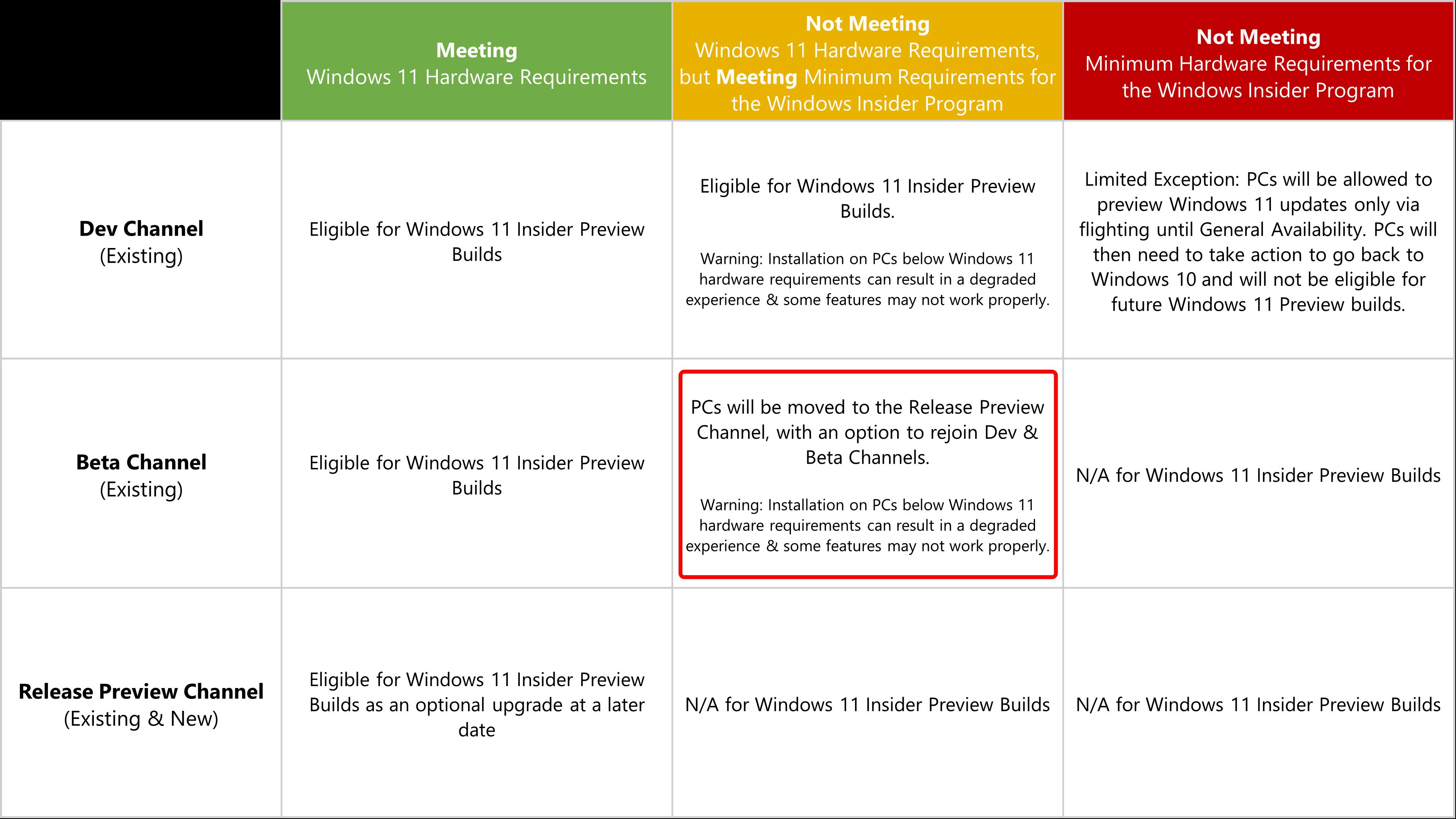 Windows 11のハードウェア要件を満たしていないためにBetaチャネルからRelease Previewチャネルに移されたテスター