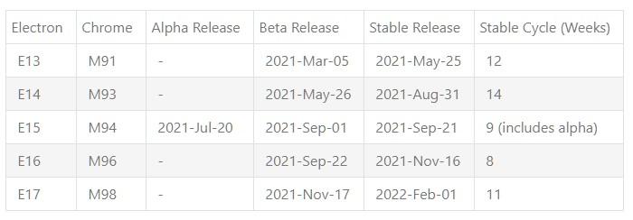 2012年のリリース計画