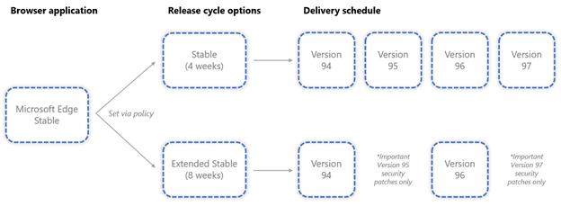 「Microsoft Edge」に2つの配信スケジュール ~4週間ごとの「安定版」と8週間ごとの「拡張安定版」
