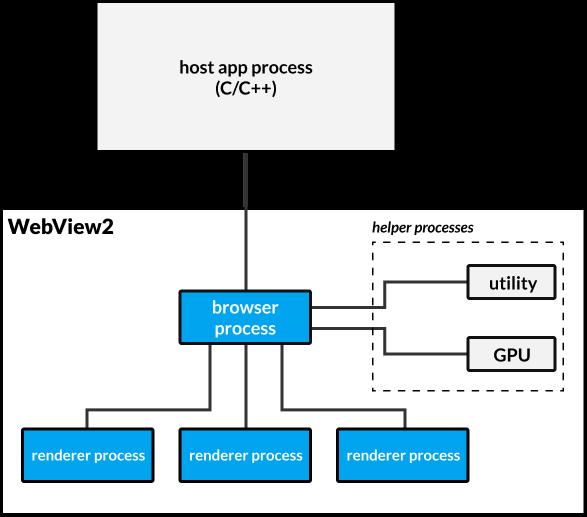 「WebView2」のアーキテクチャー