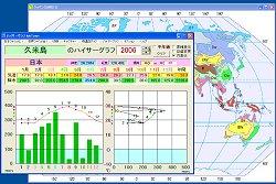 指定年のハイサーグラフと雨温図を同時表示