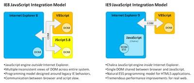 スクリプトエンジンの設計が大幅に変更、これまで外部コンポーネントとして実装されていたJavaScriptエンジンが、Webブラウザー本体へ統合される(同社Webサイトより引用)