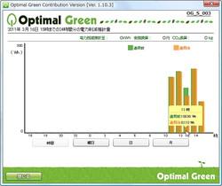 電力消費量の推計値を棒グラフで比較