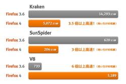「Firefox 4」ではv3.6に比べて約6倍の速度向上となっている(MozillaのWebサイトより引用)