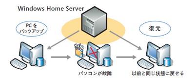 クライアントPCの状態を一元管理(公式サイトより引用)