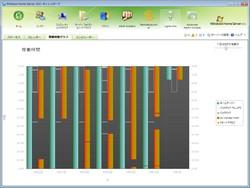 サーバーやクライアントの稼働状況をグラフ表示