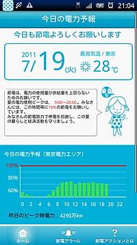 電力使用率の予測グラフ