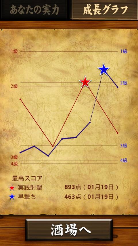 成績の推移や最高スコアをグラフで確認し、成長を把握できる