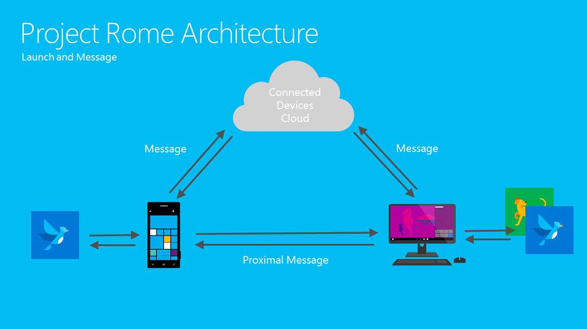"""複数のデバイス間によるコミュニケーションやデバイス同士の連動、アプリケーションデータの連係を実現する""""Project Rome"""""""
